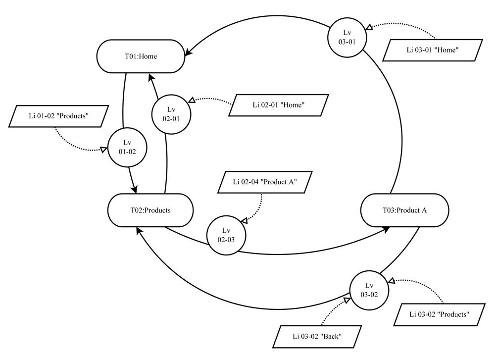 Web Exploration Model v1.0 – Conceptual overview