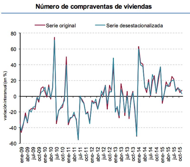 Compraventa de viviendas en España