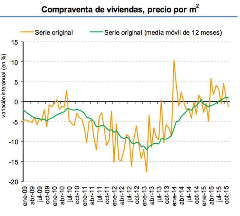 compraventa en vivienda precio por m2 en España