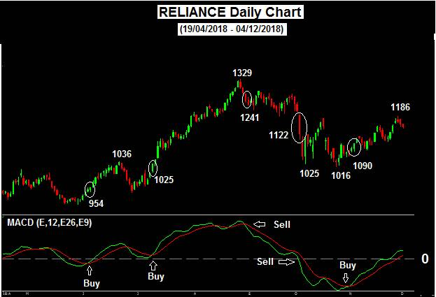 Reliance Daily Chart(19/04/2018-04/12/2018)