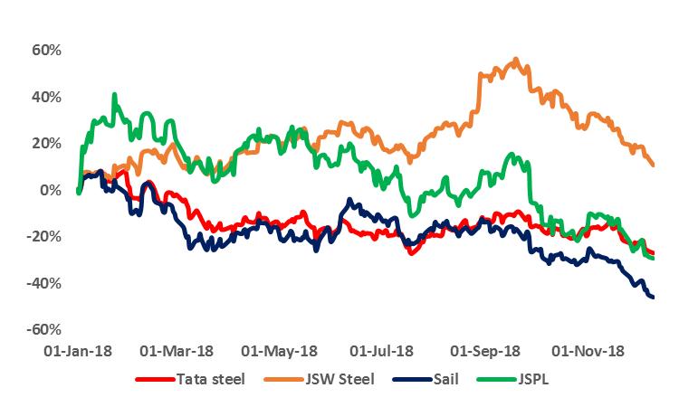 Falling steel stock price - Jan 2018 YTD