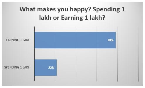 spending 1 lakh or earning 1 lakh
