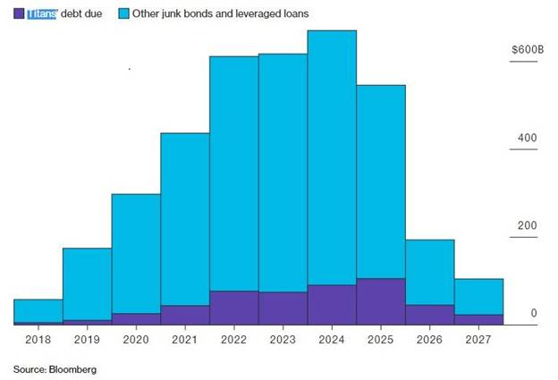Junk bonds and leveraged loans: Is the next crisis in the making?
