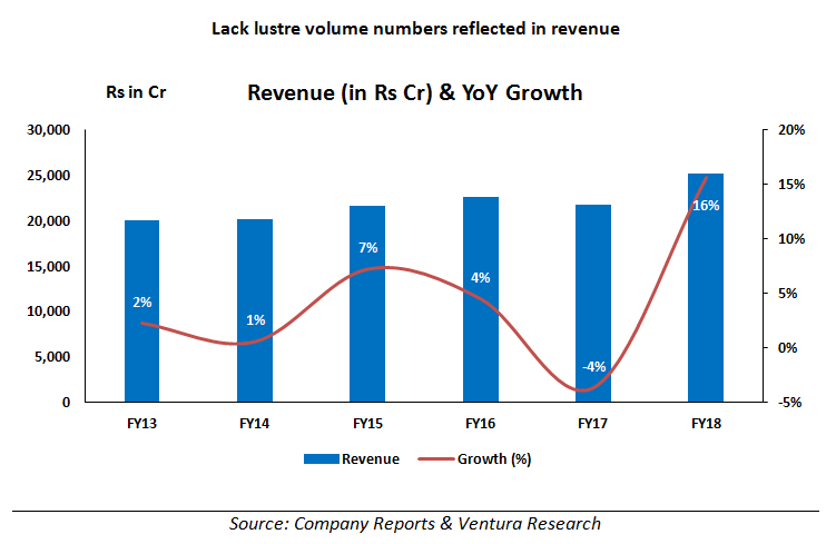 lack lustre volume numbers reflected in revenue
