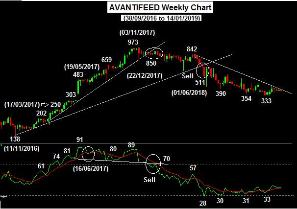 Avantifeed weekly chart from September 2016 to January 2019