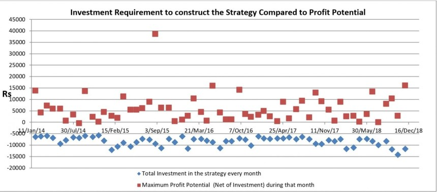 Investment Requirement to construct the strategy compared to profit potential