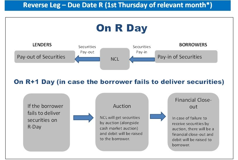 Securities Lending and Borrowing