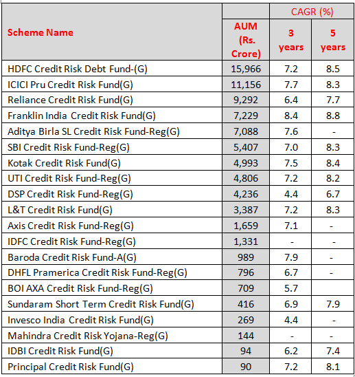 Credit Risk Funds