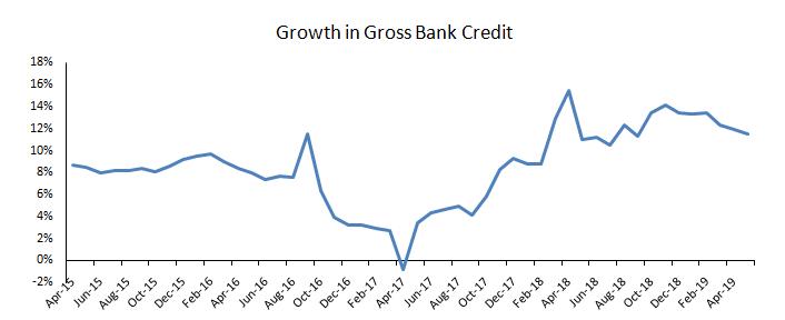 bank credit rising