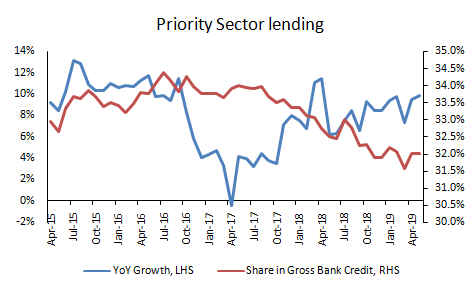 bank_credit_rising