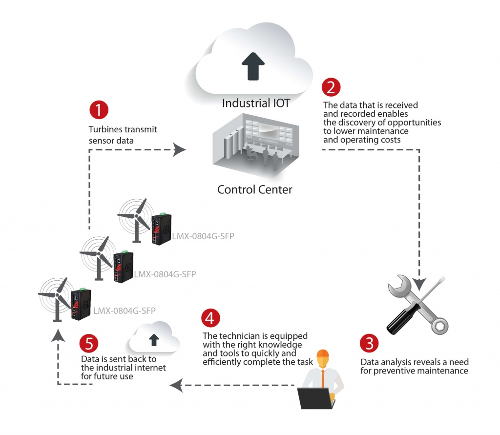 Why Iot Affects Every Industry Today Yes Including Yours