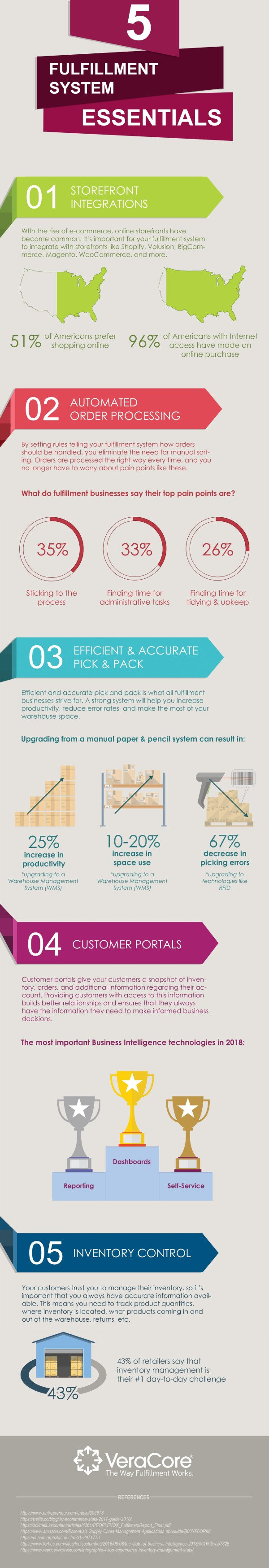 fulfillment essentials infographic