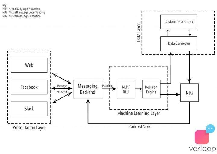 whatsapp bot architecture