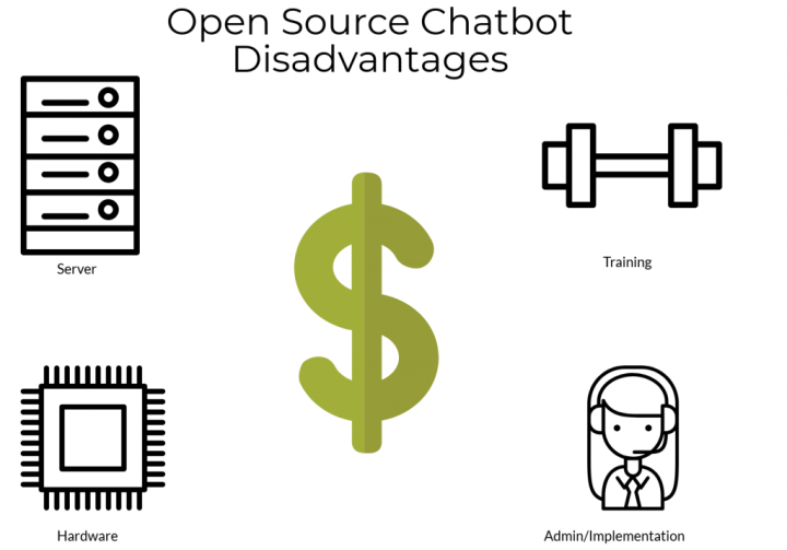Open source Chatbot disadvantages