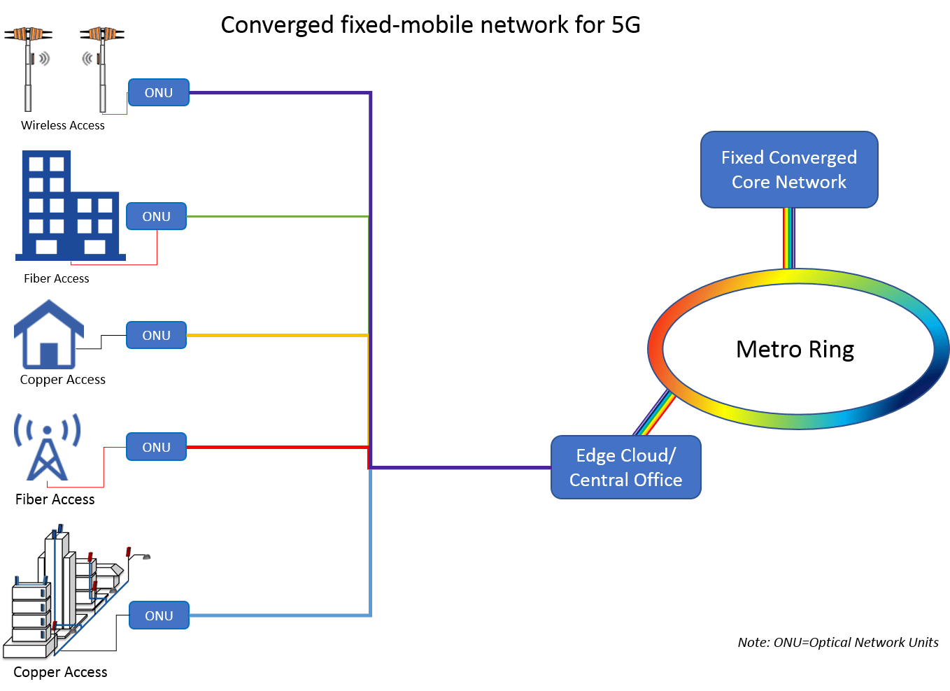 ftth network diagram when to use sequence the role of fiber and testing in 5g viavi perspectives