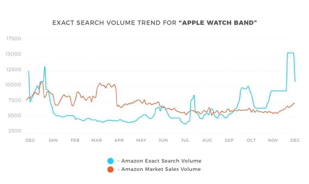 Amazon search volume