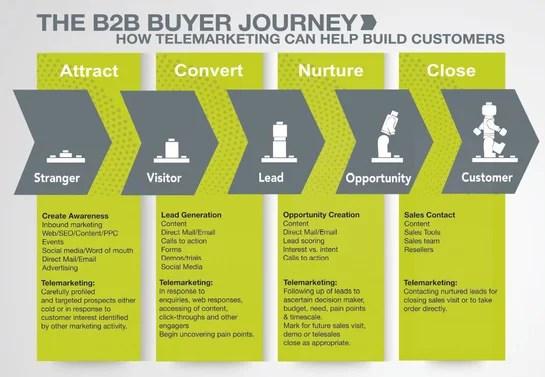 The B2B buyer journey