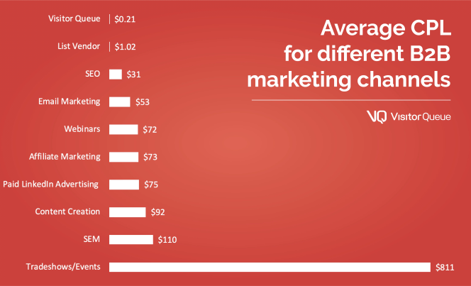 Average CPL for different B2B marketing channels