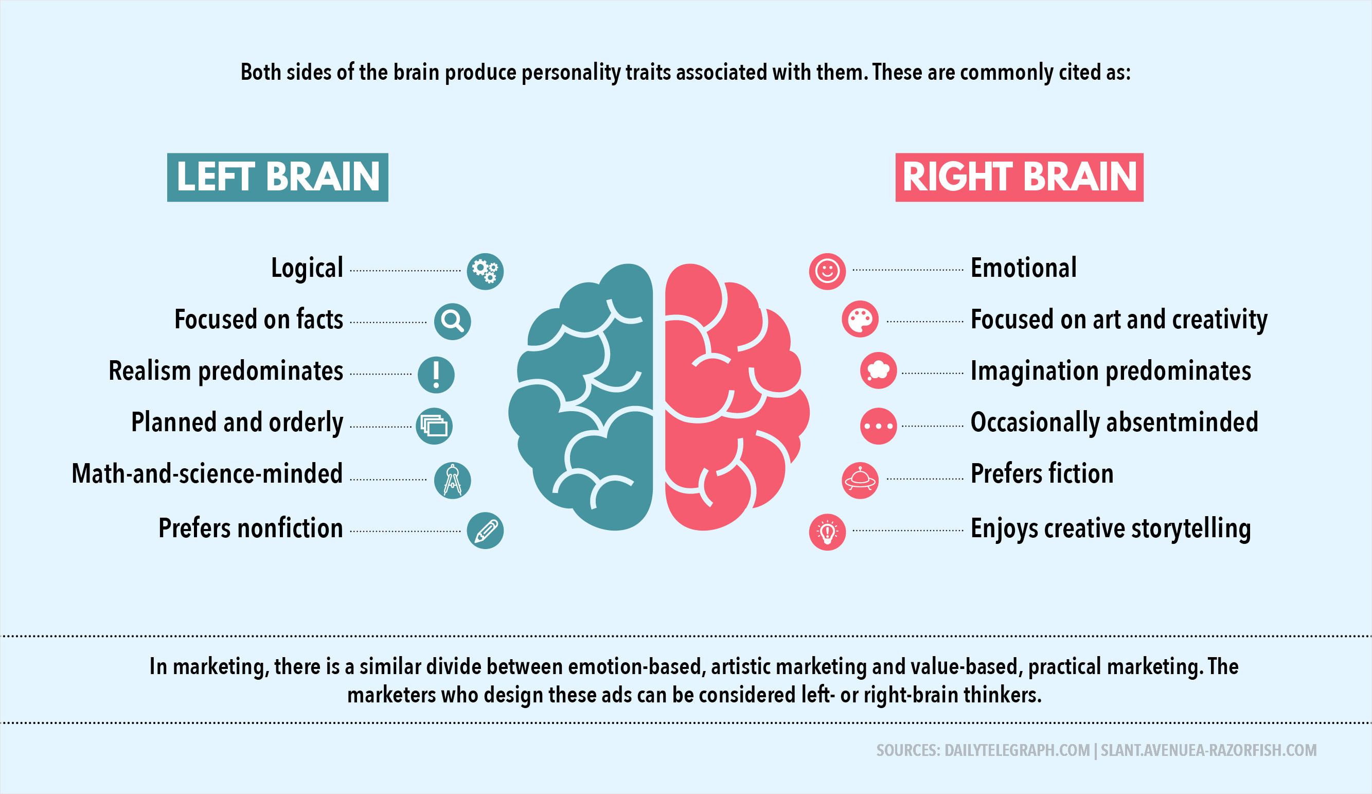 left side brain functions diagram 2006 chevy 2500 stereo wiring brained vs right marketing visual learning