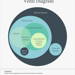 Make Your Own Venn Diagram Free Pv For A Piston Template Edit Online And Download
