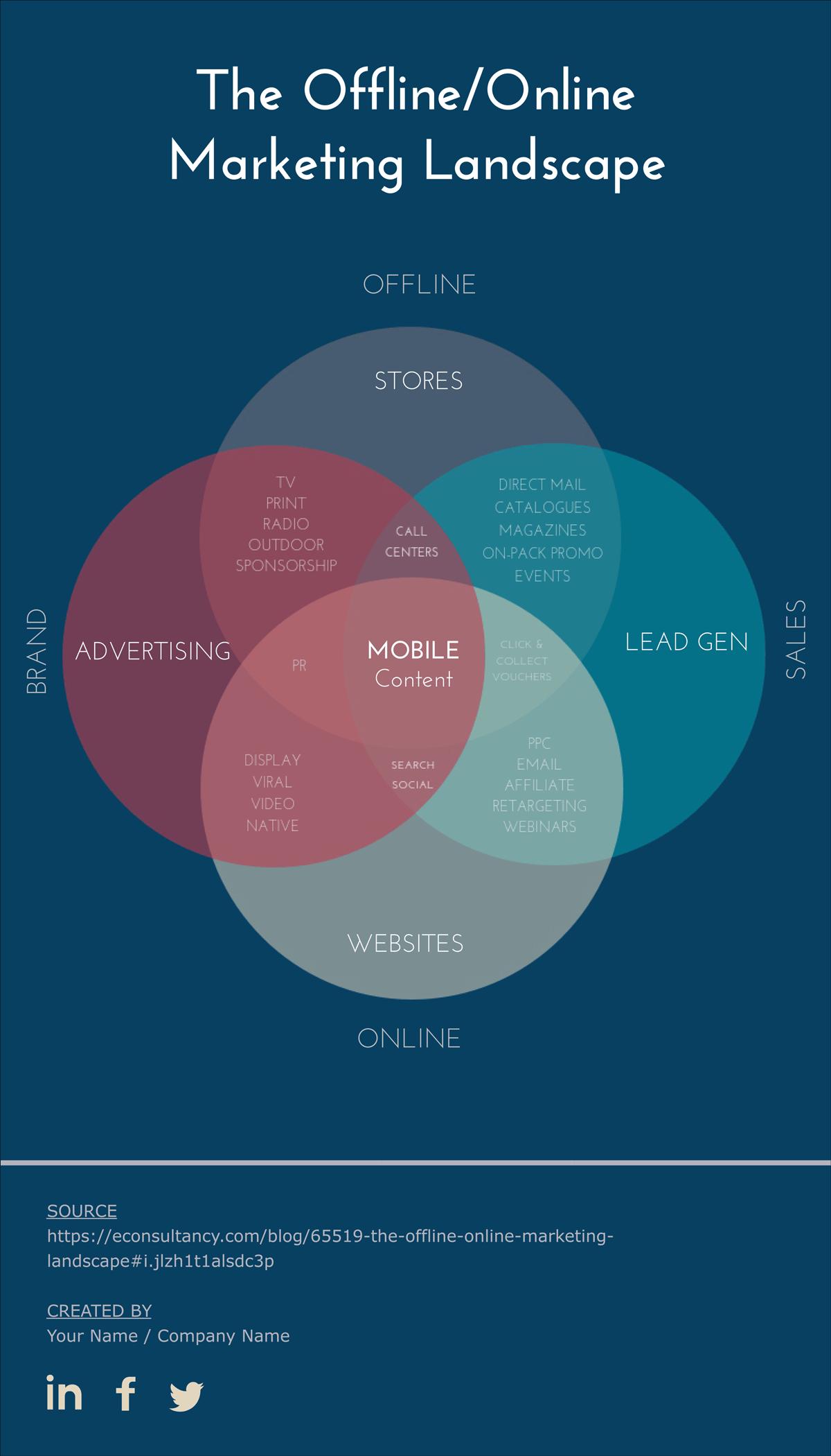 how to make a four circle venn diagram