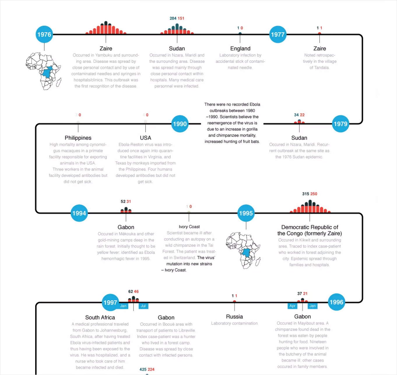 lost timeline diagram car electrical wiring diagrams 40 infographic ideas to jumpstart your creativity visual