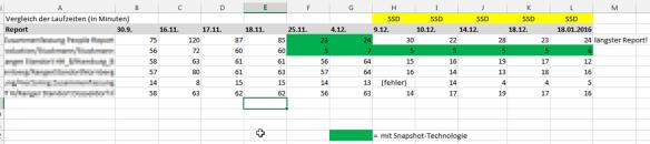 Laufzeiten der Reports im Vergleich
