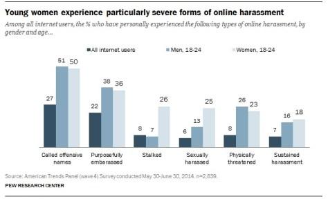 online-harassament