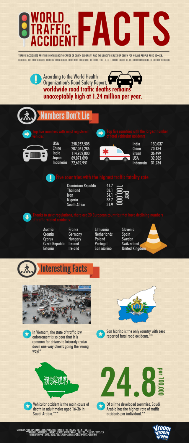 World Traffic Accident Facts (final)