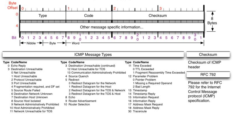 Tcpdump advanced filters - Sebastien Wains - A blog about Linux and ...