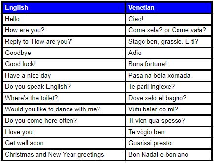learn Venetian language at wakanow