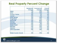 2016 - Wake County Reappraisal Results - Wake Forest Real ...