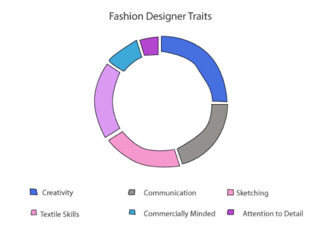 Fashion Designer Traits