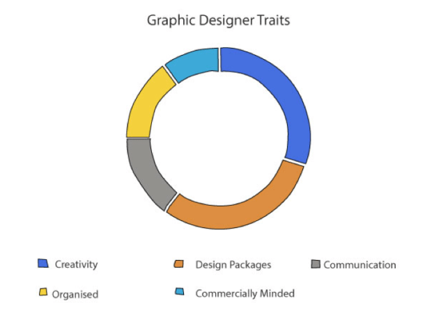 Graphic Designer Traits