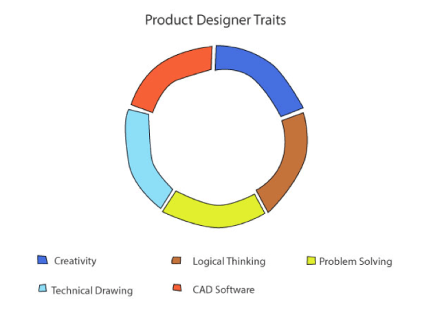 Product Designer Traits