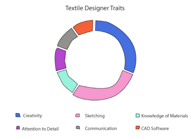 Textile Designer Traits