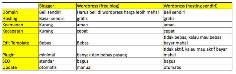 perbandingan-blogger,wordpress