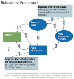 the robustness framework developed by anderies janssen and ostrom focusesinteractions within an ses that important in describing the robustness of the  [ 1000 x 1062 Pixel ]