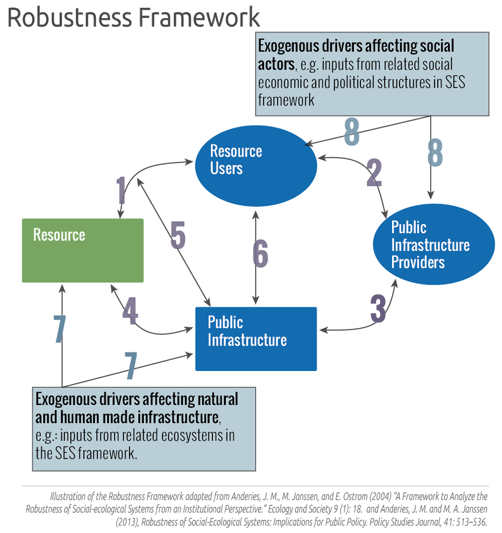 hight resolution of the robustness framework developed by anderies janssen and ostrom focusesinteractions within an ses that important in describing the robustness of the
