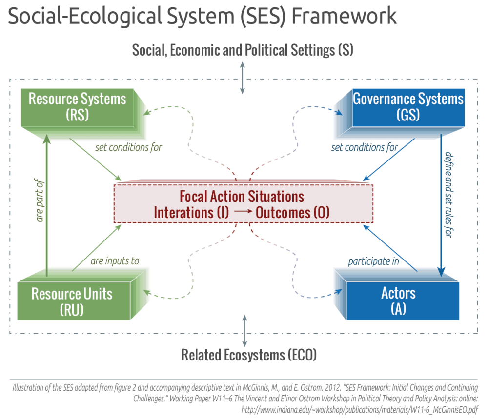 medium resolution of social ecological system ses framework