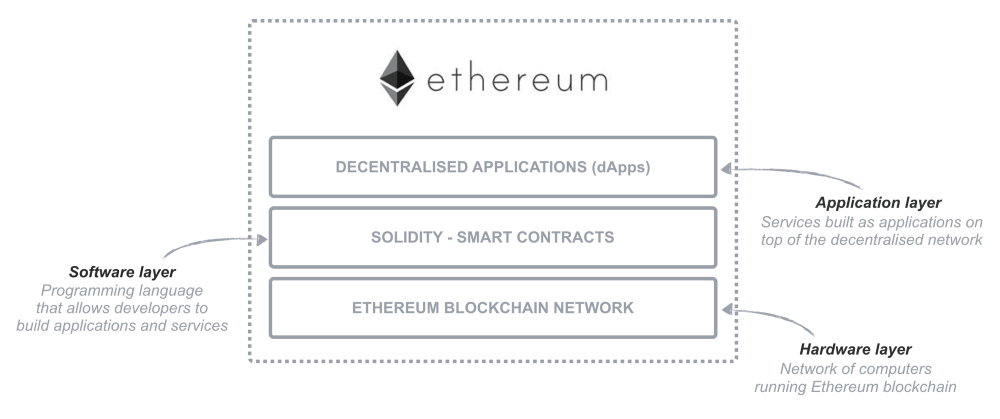 The three layers of Ethereum