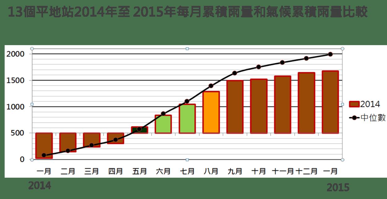 臺灣天氣舞臺:1月降雨少少少近憂遠慮雙夾擊