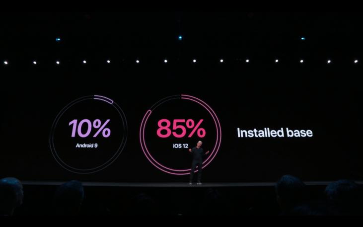 WWDC19 - iOS - Installed base