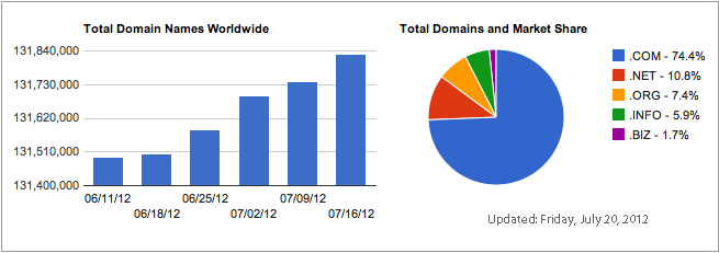 domains count