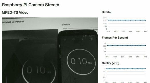 Low Latency Video Stream