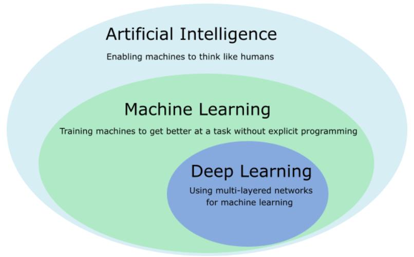 deep learning AI