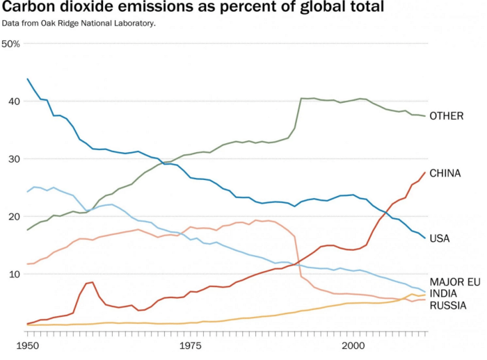4_Carbon_Dioxide_Emissions_procent