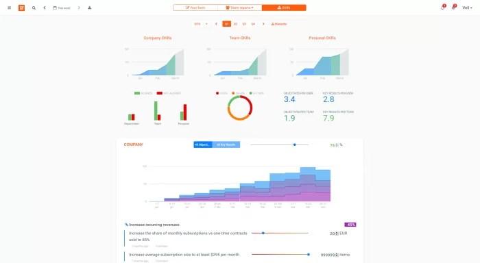 weekdone-okr-objectives-key-results-dashboard