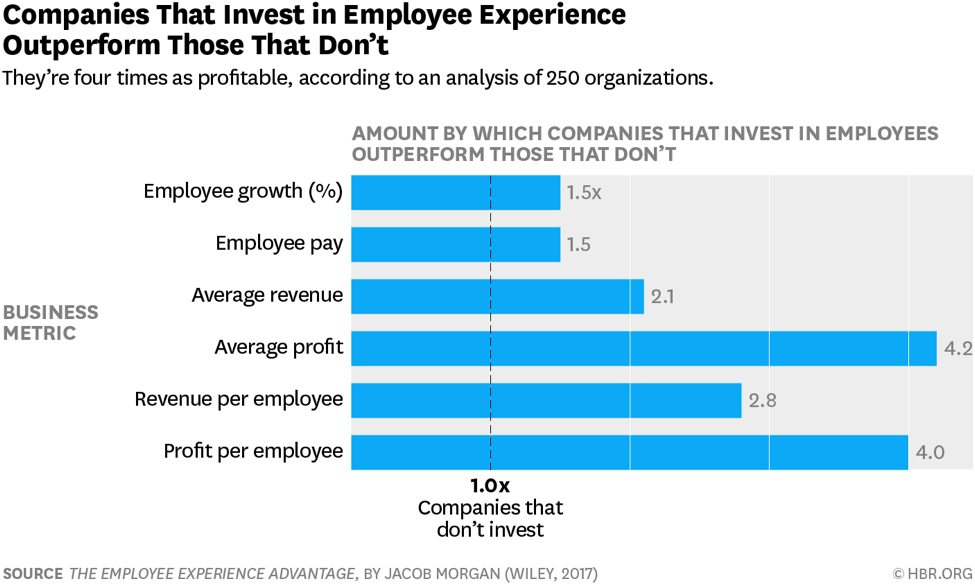 For regular readers of the wellable blog this data on and advocacy investing in employee experience is not new rather than be repetitive also year rh