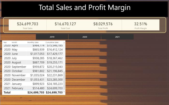 Power BI sales date range only cumulative sales.